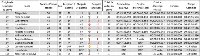 resultado_jacarepagua sul