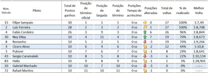 resultado_4fun_brasilia
