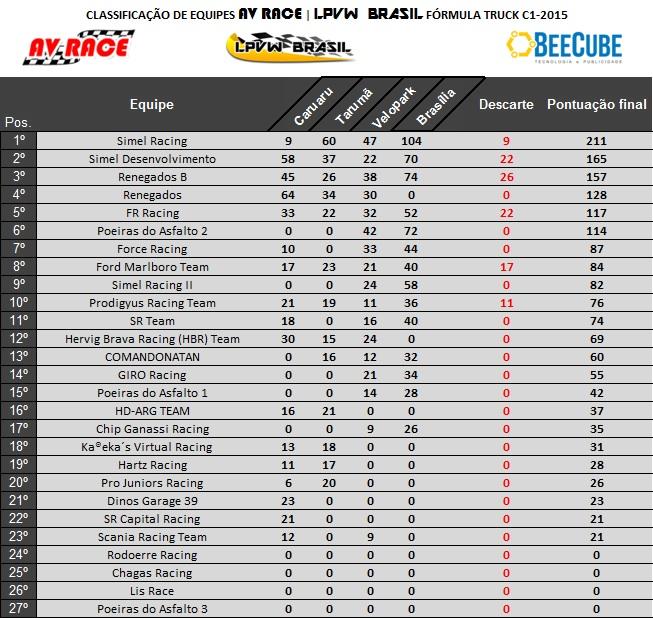 Tabela de classificação equipes etapa 4 brasília misto