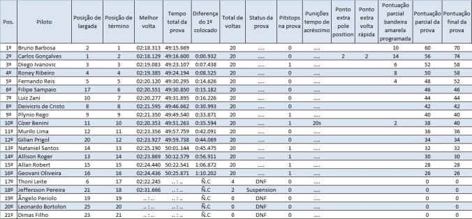 Tabela de resultado final da prova etapa 4 brasília misto