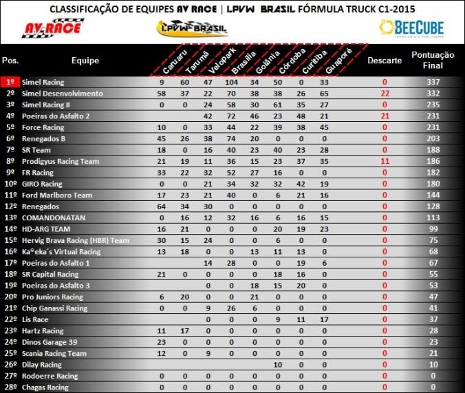 Tabela de classificação equipes etapa 8 guaporé-rs