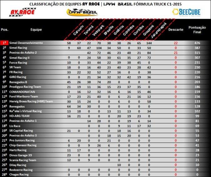Tabela de classificação equipes etapa 9 jacarepaguá-rj