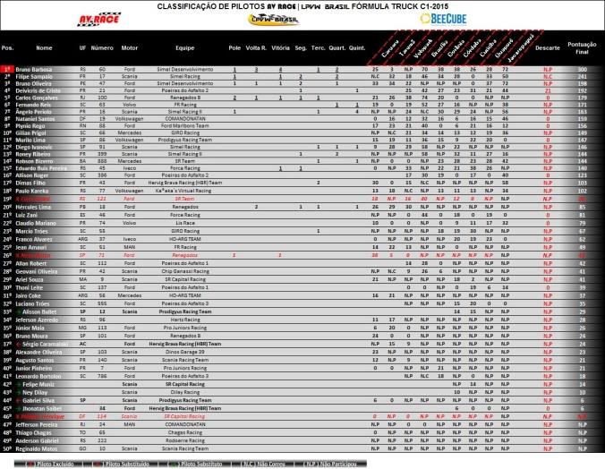 Tabela de classificação pilotos etapa 9 jacarepaguá-rj