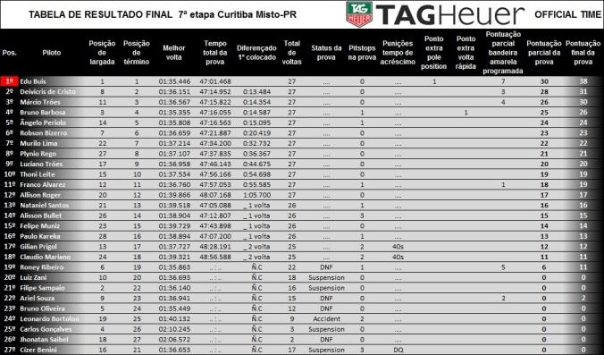 Tabela de resultado final da prova etapa 7 curitiba misto