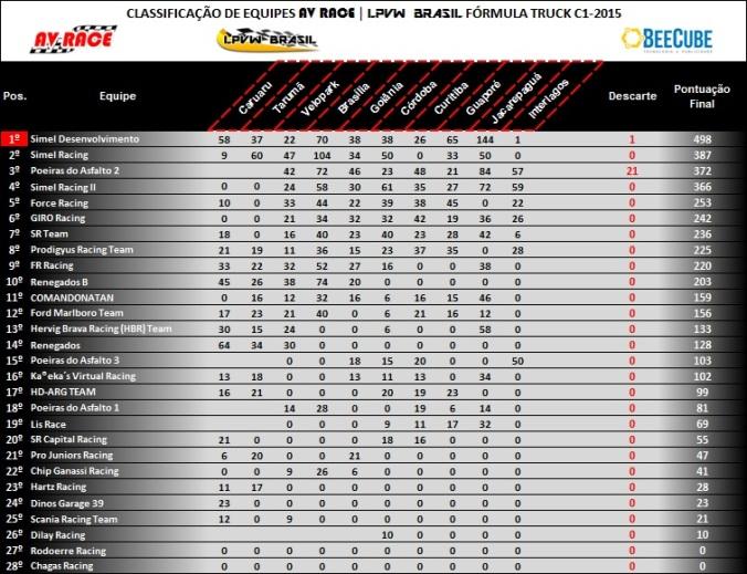 Tabela de classificação equipes etapa 10 interlagos-sp