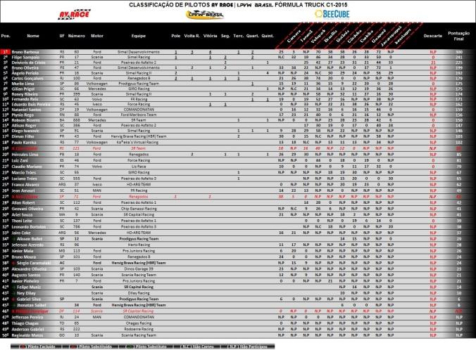 Tabela de classificação pilotos etapa 10 interlagos-sp