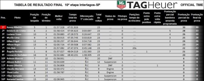 Tabela de resultado final da prova etapa 10 interlagos