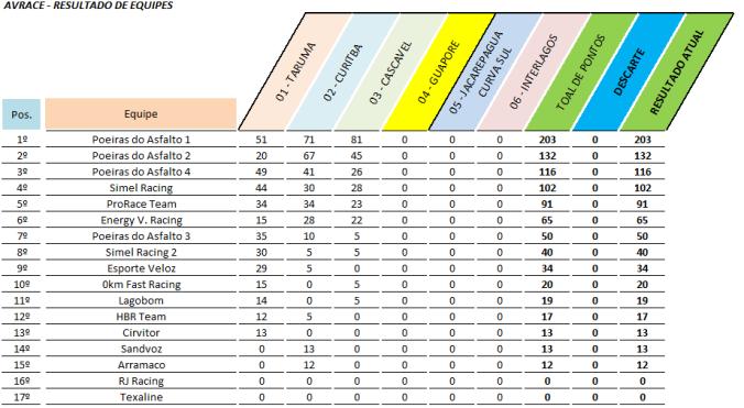 Campeonato de Equipes - resultado Oficial